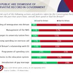 Most people think Tory achievements on NHS, immigration, tuition fees and overseas aid has been bad for GB http://t.co/cIYOJaoyXo