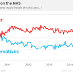 RT @YouGov: The recent 16-point Labour lead on the #NHS is the biggest since April 2013 - Full trend: http://t.co/UvOgIQqfpg http://t.co/1prOekPHHO