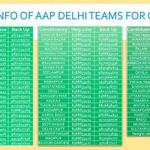 .@AamAadmiParty volunteers across Delhi who would be coordibating cleanliness drive in their area. http://t.co/FgagM4CTBF