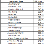 RT @FLPowerRankings: @Official_STFC Swindon were statistically the 2nd best team in England for the month of September #FLPR http://t.co/IfDqz94om0