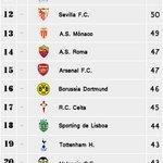 La clasificación de ayer del 2014 estaba mal, esta es la buena, grande Celta... http://t.co/AWMHGxoK4d