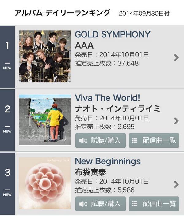 おいおいおい!ヤバいヤバいヤバい!来た来た来た!AAAニューアルバム『GOLD SYMPHONY』オリコンデイリーランキング!1位獲得!!!おめでとう!! http://t.co/ZqBWoMfjU8