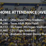 Ohio State is on pace to snap Michigans 16-year vise grip on the football attendance title. http://t.co/NnmcFhyXSo http://t.co/4e5xCxtkEH