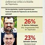 En la encuesta de @muralcom mi amigo Gerardo Quirino del @PRD_de_Jalisco encabeza Tlajomulco. http://t.co/0qH6GDwnCY