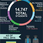 RT @NDSUGradSchool: Shout out to @NDSUSpectrum for the cool visual snapshot of academic demographics at #NDSU and #NDSUgradschool. http://t.co/vIPys7KMwK