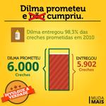 RT @MudaMais: Divulgue a verdade: Dilma entregou 98,3% das creches prometidas em 2010 http://t.co/TqFeLsxBLn #Dia5Sou13deNovo http://t.co/DiNZu7MFQq