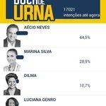 RT @Elvims: @JornalOGlobo @lobaoeletrico Não vai ganhar, pesquisa com 17.000 mil pessoas, é uma pesquisa maior que o Ibope : http://t.co/1xoethQupY