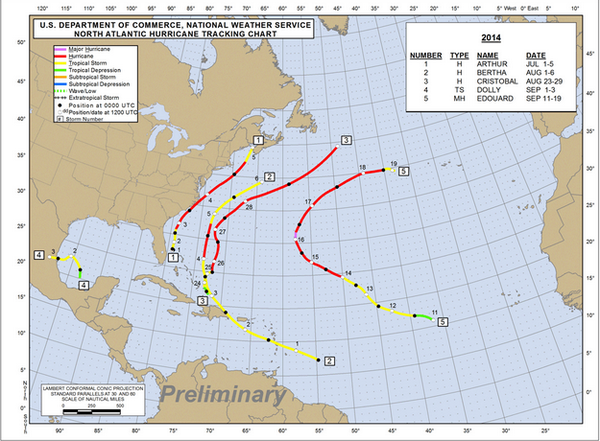 With only 5 named storms so far in 2014, this is the quietest Atlantic hurricane season since 1986. #tropics http://t.co/wZ1Iu6VQ7V