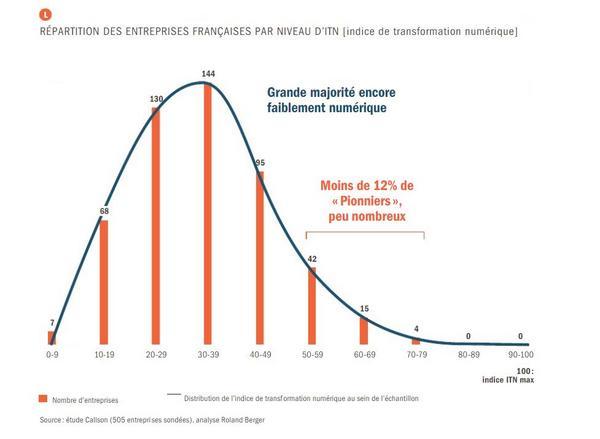 """88% des entreprises françaises sont considérées comme """"Faiblement #numérique"""" #TransformationDigitale http://t.co/QCXBB4N2O0"""