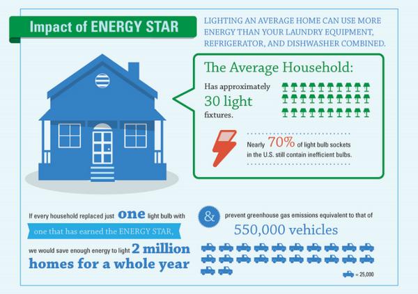 Nearly 70% of light bulb sockets in the U.S. still contain inefficient bulbs. #FACT #NoMoreDimBulbs http://t.co/tsKnYcWvWE
