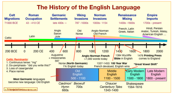 The entire history of the English Language in one chart OMFG I'm in nerd heaven: http://t.co/C3xODLZE38