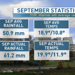 How was our Sep #Vancouver? Slightly warmer, seasonal rainfall, & great timing on the wknds :) http://t.co/2M7bIWyXvg