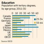 US: the only high-income country whose 25 year-olds are no better educated than 50-somethings http://t.co/pKlbyLN7yq