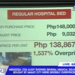 COA: Makati regular hospital beds overpriced by 1,537%. http://t.co/YeayPWoyPa |via @ANCALERTS http://t.co/vj104ZSsC2