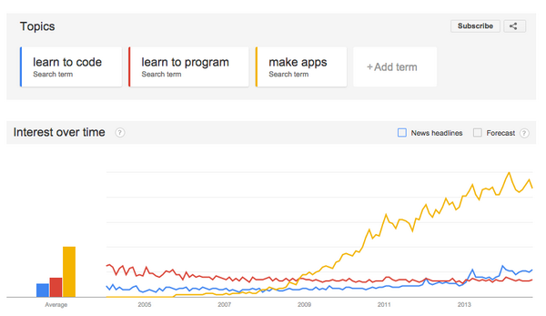 "Google Trends ""learn to code"" vs ""learn to program"" vs ""make apps"" http://t.co/tPlCX4S1sA"