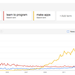 """Google Trends """"learn to code"""" vs """"learn to program"""" vs """"make apps"""" http://t.co/tPlCX4S1sA"""
