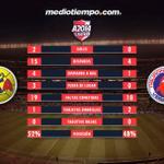 RT @mediotiempo: El Tiburón propuso poco y el Águila se conformó dos tantos @CF_America 2-0 @ClubTiburones http://t.co/m6HpwnBMr2 http://t.co/Z59TqonqZp