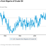 RT @JavierBlas2: For the first time in 40 years, the US has stopped buying #Nigeria #oil. July exports fell to zero @toluogunlesi http://t.co/m5duPsGoWC