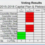 RT @CityHallWchVAN: Vision voted against @George_Afflecks amendment to prioritize funding for the #Marpole Community Centre #vanpoli http://t.co/iR1kuc4p0A
