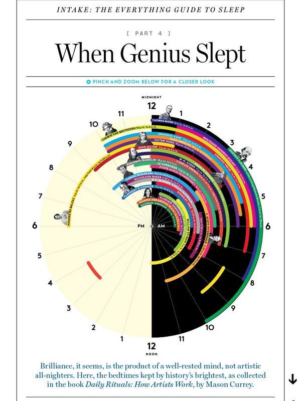Bu grafik de gosteriyor ki asil dahiler butun gece uyanik kalan artistler degil, uyuyarak zihnini dinlendirenler. http://t.co/o2709OB2ST
