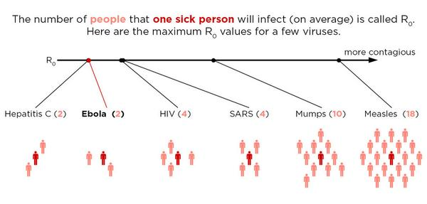 Why @FoodieScience and I aren't worried about catching Ebola: R0. http://t.co/coeo4uBkID http://t.co/x1F9dVFkj3