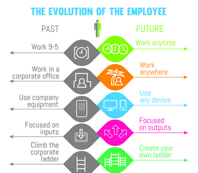 The evolution of the employee: #HRTechEurope http://t.co/BKSzZL4sby
