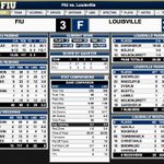 Final stats from #UofL's victory at FIU http://t.co/tzS332FqvO