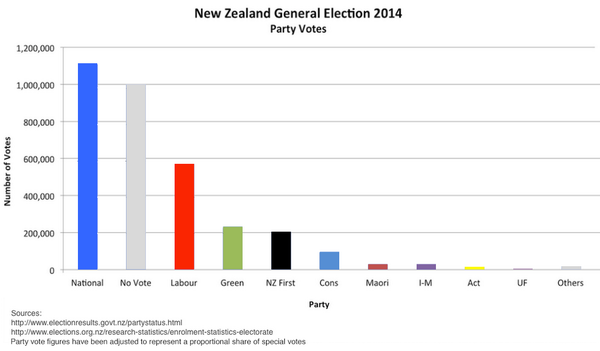 Fixed that graph showing low voter turnout so it misrepresents statistics a little less. http://t.co/ymIRsRyFSG