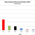 RT @edwinhermann: I think this image says it all. #nzpol http://t.co/pPFtQwY2bD
