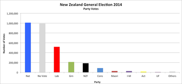 Corrected voter percentages with non voters graph http://t.co/CwwyigbBHP HT @edwinhermann