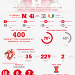 RT @Huskers: A recap of the 400th #Huskers win at Memorial Stadium. #GBR http://t.co/XHNZaAMq9z