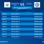 Game day! Heres our pre-match briefing: http://t.co/820ylffSqV #CFC http://t.co/VEEyUtH1tF