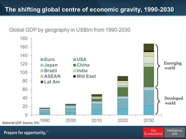 global economic shifts Geopolitical power shifts   it is notable that two of the states that have traditionally been among the firmest advocates of global economic integration,.