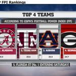 Bama up to #1 in Football Power Index, Top 4 tms from SEC (not playoff prediction!), FSU drops to #5. http://t.co/H1mU5Tmy1L
