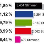 RT @Gruene_Austria: Ergebnis Landeshauptstadt Bregenz: GRÜNE :: 19,79% +7,56% #vbg14 http://t.co/Pz86fSlLi9