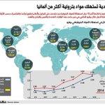 RT @XOarabia: #انفوجرافيك ???? #السعودية تستهلك مواد بترولية أكثر من ألمانيا.! #saudi - http://t.co/KKydFMrk0Q