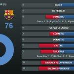 RT @FCBarcelona_es: Las estadísticas del Levante-Barça (0-2) al descanso http://t.co/wil4XwYlob http://t.co/i2nx36nUpp