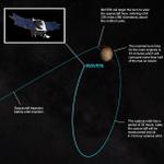 Orbital insertion for @MAVEN2Mars starts in about 5 hours. Learn more: http://t.co/WZ4Ur8zA64 #JourneytoMars