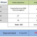 RT @Watcher_Ven: Hoy #21S Alcasa en su PEOR momento en 47 años. OPERATIVIDAD 15,4% Vía @2012Dennyssucre #Guayana http://t.co/1otlAZy0Mk