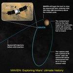 RT @MAVEN2Mars: The 33 minute #MAVEN orbit insertion burn will now begin | http://t.co/i6bv8ApXWv http://t.co/wJBExqK3Y4