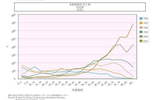 10年ごとの統計ですが、2012年の高齢者の白血病による死亡の増多。 http://t.co/3lOTk1z1Mg
