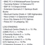 Another exciting Weekend in the #BWPL #Botswana Premier League http://t.co/5d34YGMG5X
