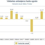 RT @A3Noticias: España recibe hasta agosto la cifra récord de 45,4 millones de turistas extranjeros http://t.co/J1OvLMw5Lg http://t.co/MfV9fjUs9j