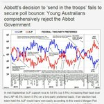 RT @chrismurphys: NEWS: Abbott poll flop. Voters too smart for warmonger PM.Young Australia smashes Abbott in Morgan Poll. #auspol http://t.co/qdpGBvMCGJ