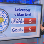 RT @SkySportsNewsHQ PL Stats Leicester had just five shots on target yesterday - and ALL of them found the net #SSNHQ http://t.co/VeZFRZ4YHr
