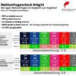RT @DieterZirnig: Nach der Wahl: So lagen die Wahlumfragen #wahlumfragencheck #vbg14 http://t.co/rEVU4SBklV http://t.co/rLeA7rIyi1