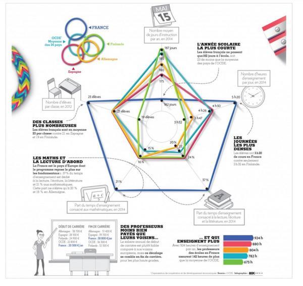 Infographie intéressante dans Paris Match (eh oui !) sur le système éducatif français comparé à d'autres pays. http://t.co/zPBCJJyQPw
