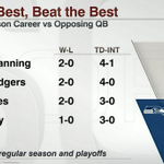 RT @ESPNNFL: To be the best, you got to beat the best. @Seahawks QB Russell Wilson is doing just that. http://t.co/jttJzXSL7U