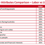 #Essential Poll Comparison of the Liberal & Labor Parties #auspol http://t.co/Q6tTybz84J