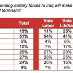 From Essential: voters dont buy the lie that intervening in Iraq is unconnected to terrorism here http://t.co/eQf7whagul
